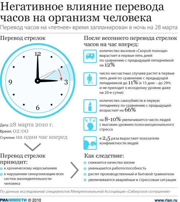 когда европа переводит часы весной 2016 года сотрудники службы